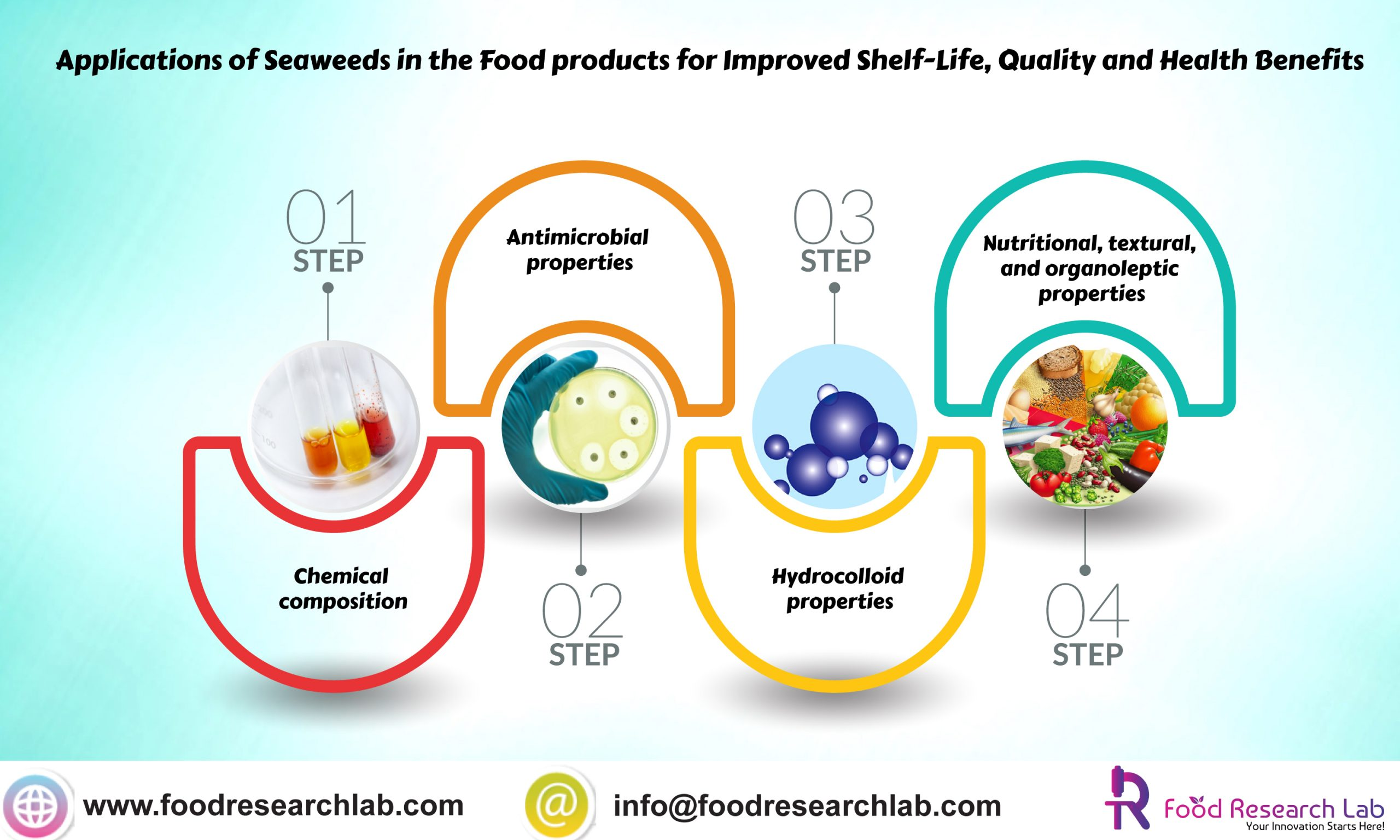 Incorporating Seaweeds as a healthy alternative to formulate low-salt meat products |Foodresearchlab