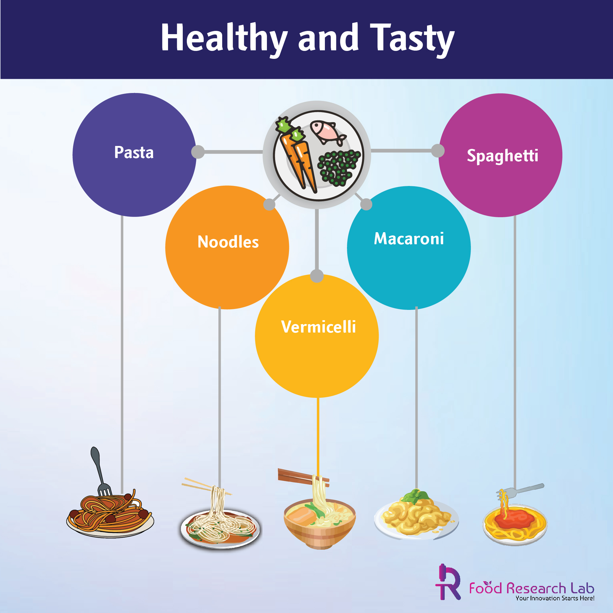 Now Healthier and Tastier Pasta, Noodles, vermicelli, Macaroni and Spaghetti New Product formulation